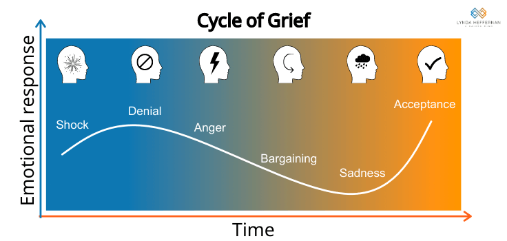 cycle of grief a kaizen mind